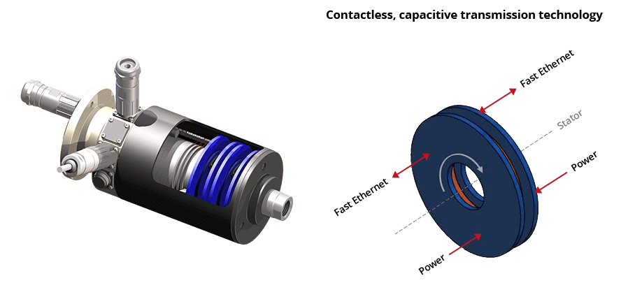 Slip Ring ROTOCAP design and function