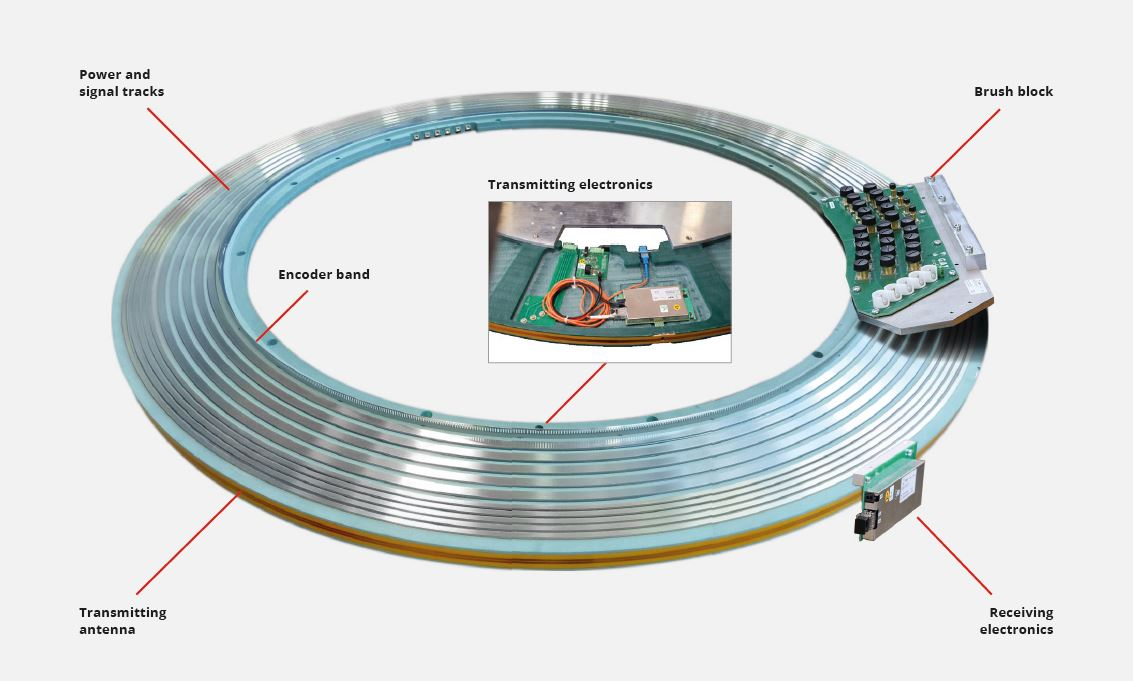 CT Slip Ring design and function